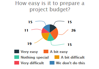 project budget for non-profits