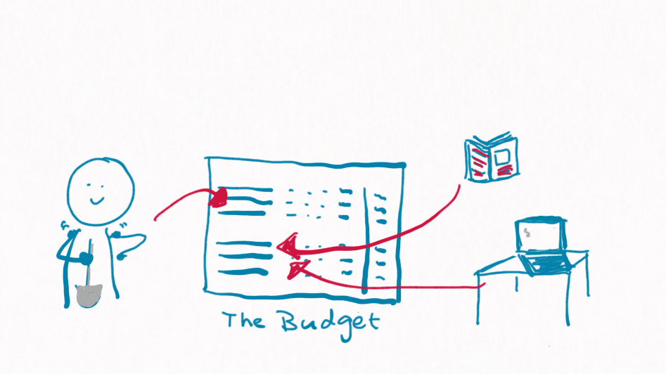 What is a good project budget?