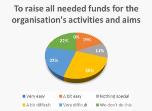 fundraising for non-profits